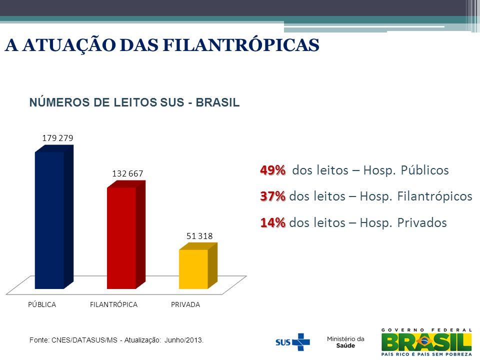 NÚMEROS DE LEITOS SUS - BRASIL Fonte: CNES/DATASUS/MS - Atualização: Junho/2013. 1 A ATUAÇÃO DAS FILANTRÓPICAS 49% 49% dos leitos – Hosp. Públicos 37%