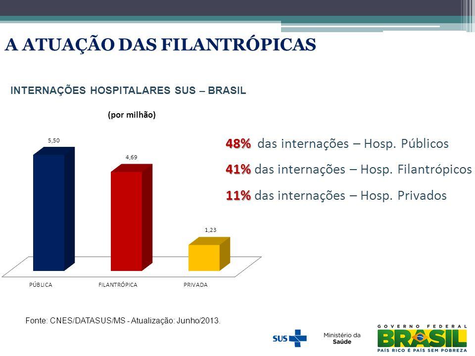 INTERNAÇÕES HOSPITALARES SUS – BRASIL Fonte: CNES/DATASUS/MS - Atualização: Junho/2013. A ATUAÇÃO DAS FILANTRÓPICAS 48% 48% das internações – Hosp. Pú