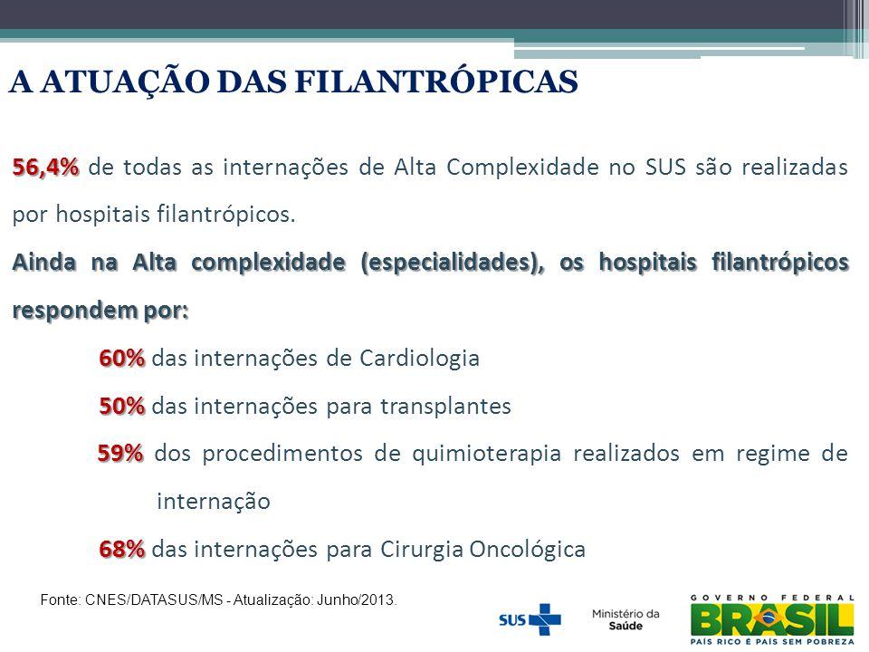 Fonte: CNES/DATASUS/MS - Atualização: Junho/2013. A ATUAÇÃO DAS FILANTRÓPICAS 56,4% 56,4% de todas as internações de Alta Complexidade no SUS são real