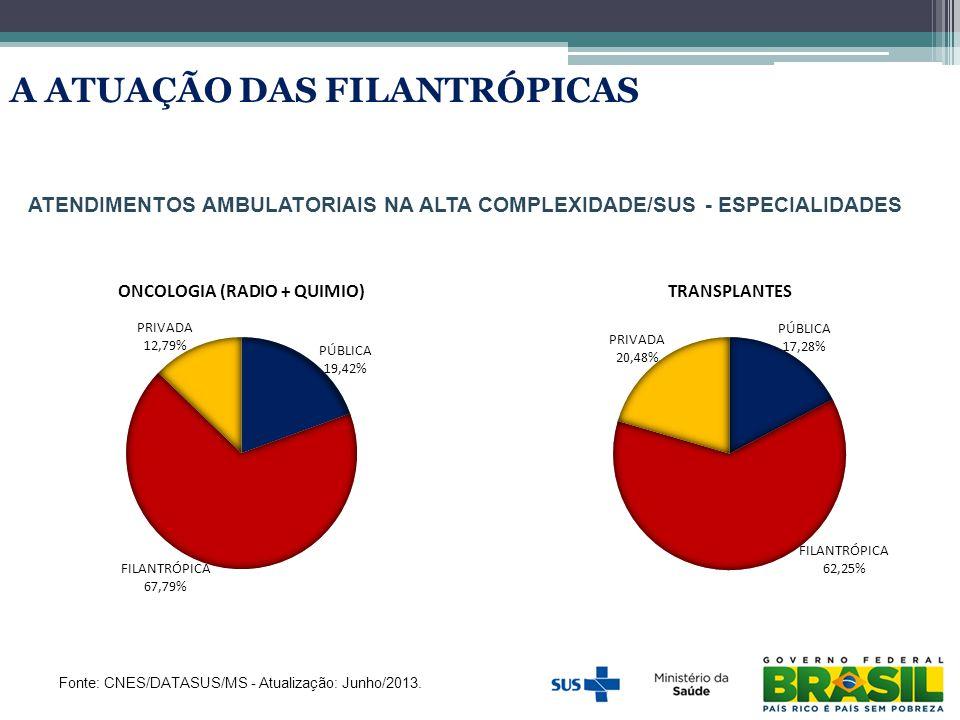 ATENDIMENTOS AMBULATORIAIS NA ALTA COMPLEXIDADE/SUS - ESPECIALIDADES Fonte: CNES/DATASUS/MS - Atualização: Junho/2013. A ATUAÇÃO DAS FILANTRÓPICAS