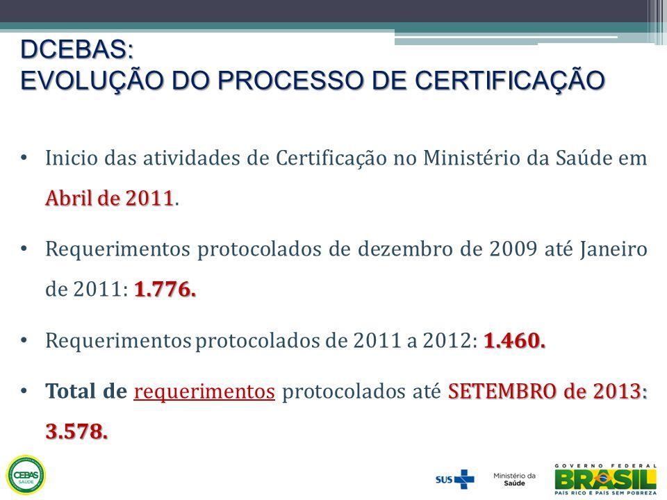 DCEBAS: EVOLUÇÃO DO PROCESSO DE CERTIFICAÇÃO Abril de 2011 • Inicio das atividades de Certificação no Ministério da Saúde em Abril de 2011. 1.776. • R