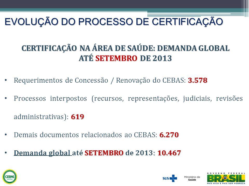 EVOLUÇÃO DO PROCESSO DE CERTIFICAÇÃO CERTIFICAÇÃO NA ÁREA DE SAÚDE: DEMANDA GLOBAL ATÉ SETEMBRO DE 2013 3.578 • Requerimentos de Concessão / Renovação