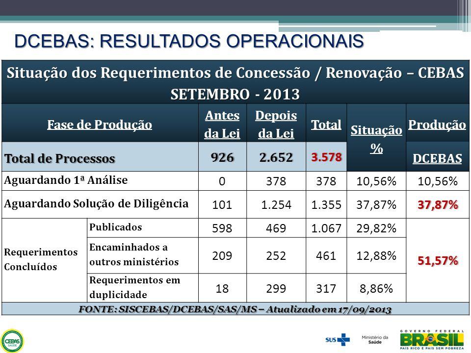 DCEBAS: RESULTADOS OPERACIONAIS Situação dos Requerimentos de Concessão / Renovação – CEBAS SETEMBRO - 2013 Fase de Produção Antes da Lei Depois da Le