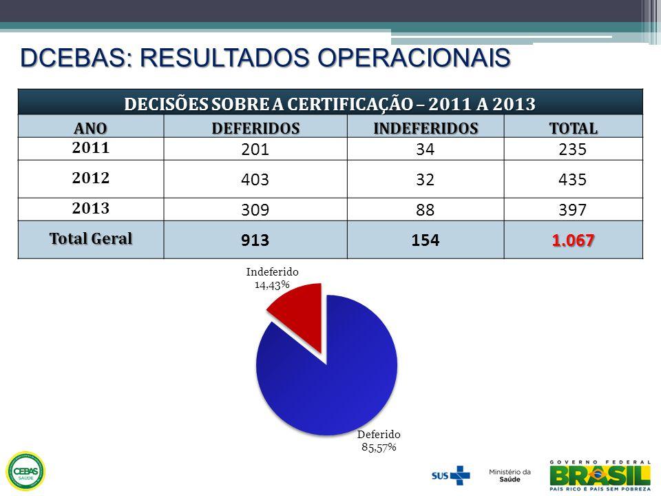 DCEBAS: RESULTADOS OPERACIONAIS DECISÕES SOBRE A CERTIFICAÇÃO – 2011 A 2013 ANODEFERIDOSINDEFERIDOSTOTAL 2011 20134235 2012 40332435 2013 30988397 Tot