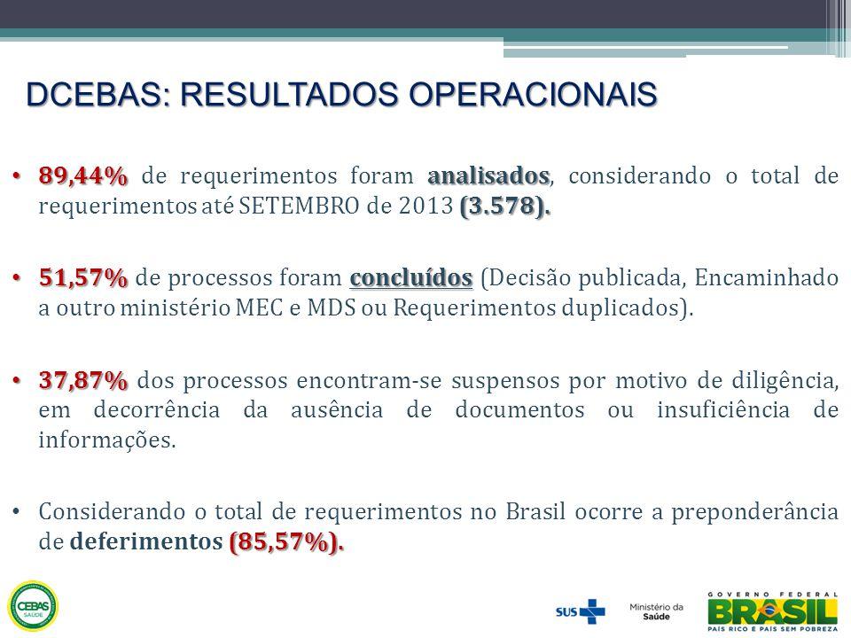 DCEBAS: RESULTADOS OPERACIONAIS • 89,44%analisados (3.578). • 89,44% de requerimentos foram analisados, considerando o total de requerimentos até SETE