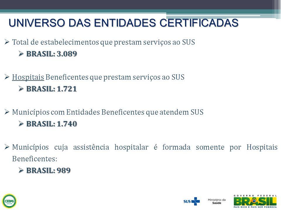 UNIVERSO DAS ENTIDADES CERTIFICADAS  Total de estabelecimentos que prestam serviços ao SUS  BRASIL: 3.089  Hospitais Beneficentes que prestam servi