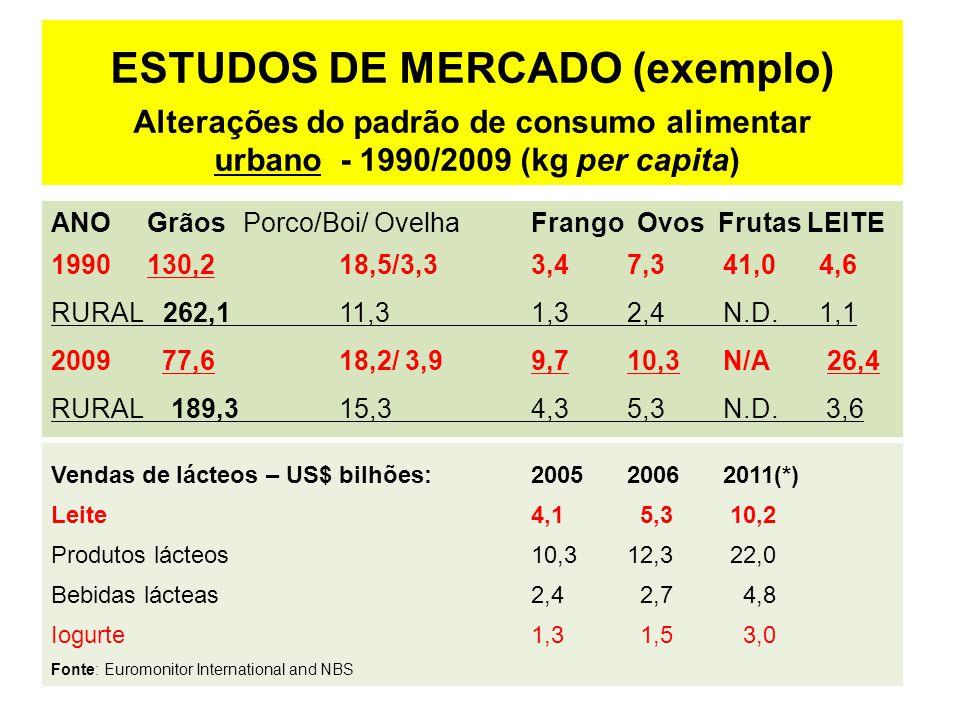 ESTUDOS DE MERCADO (exemplo) Alterações do padrão de consumo alimentar urbano - 1990/2009 (kg per capita) ANOGrãosPorco/Boi/ Ovelha Frango Ovos Frutas