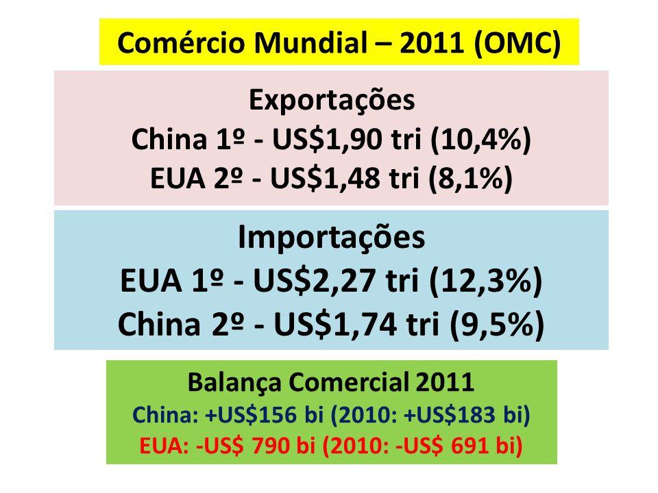 Exportações China 1º - US$1,90 tri (10,4%) EUA 2º - US$1,48 tri (8,1%) Importações EUA 1º - US$2,27 tri (12,3%) China 2º - US$1,74 tri (9,5%) Comércio