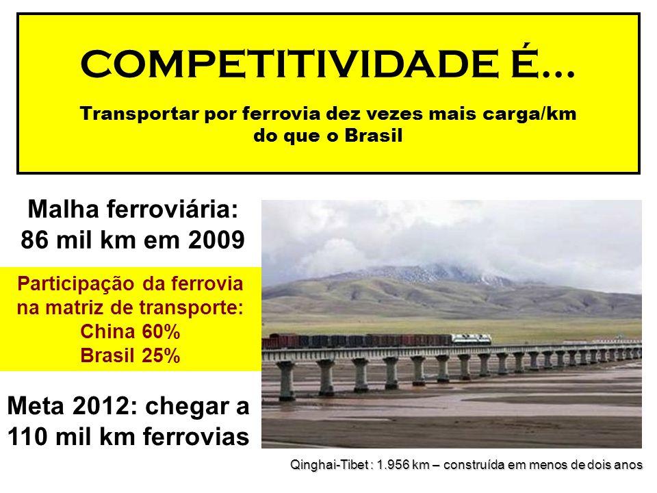 Participação da ferrovia na matriz de transporte: China 60% Brasil 25% COMPETITIVIDADE É... Transportar por ferrovia dez vezes mais carga/km do que o