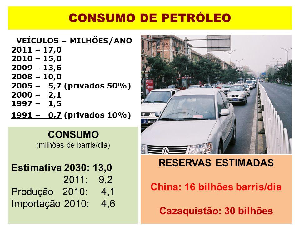 CONSUMO DE PETRÓLEO VEÍCULOS – MILHÕES/ANO 2011 – 17,0 2010 – 15,0 2009 – 13,6 2008 – 10,0 2005 – 5,7 (privados 50%) 2000 – 2,1 1997 – 1,5 1991 – 0,7
