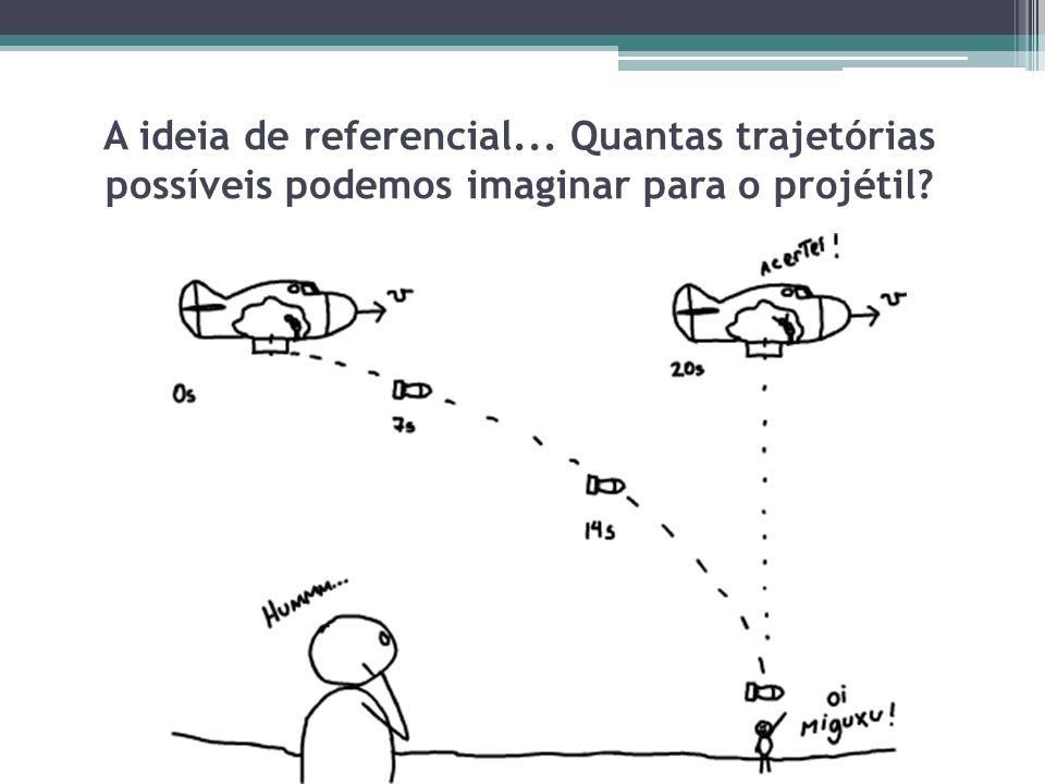A ideia de referencial... Quantas trajetórias possíveis podemos imaginar para o projétil?