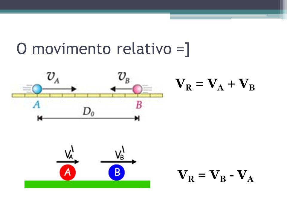 O movimento relativo =] V R = V A + V B V R = V B - V A