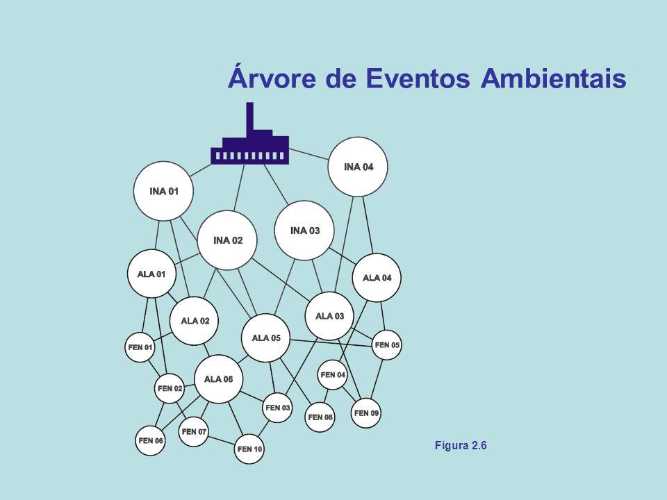 Árvore de Eventos Ambientais Figura 2.6