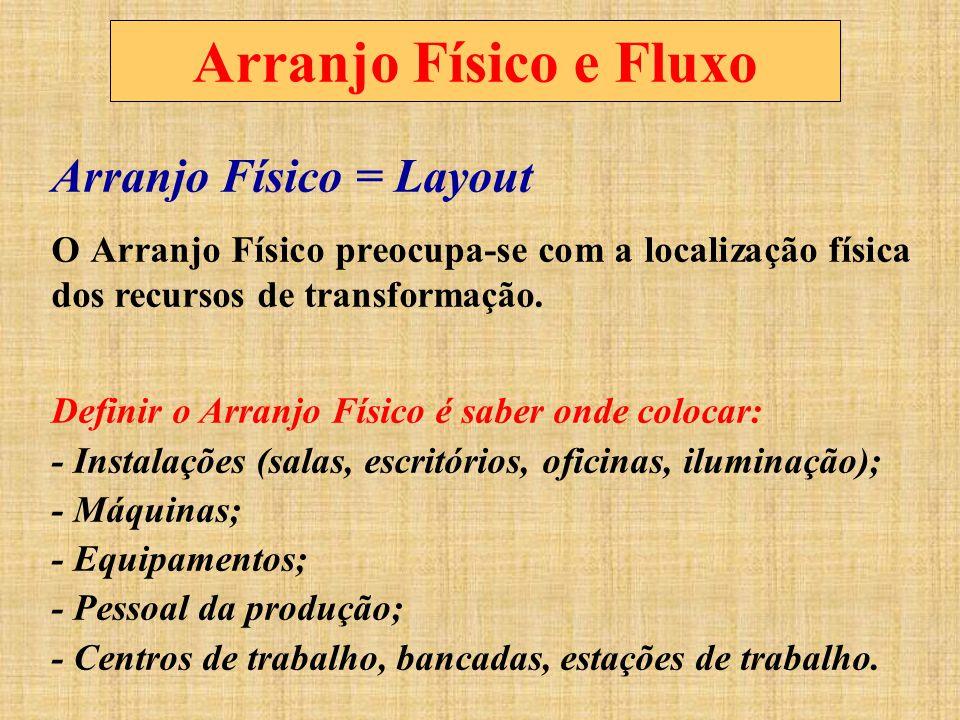 Arranjo Físico e Fluxo Arranjo Físico = Layout O Arranjo Físico preocupa-se com a localização física dos recursos de transformação. Definir o Arranjo
