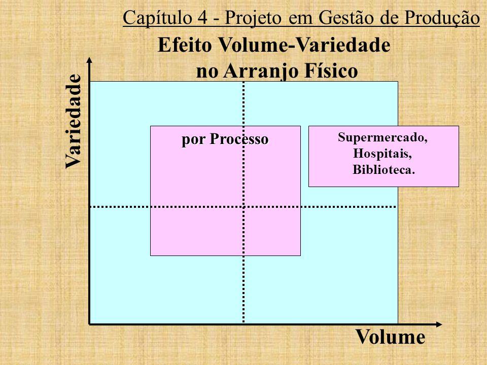 Capítulo 4 - Projeto em Gestão de Produção Efeito Volume-Variedade no Arranjo Físico por Processo Volume Variedade Supermercado, Hospitais, Biblioteca