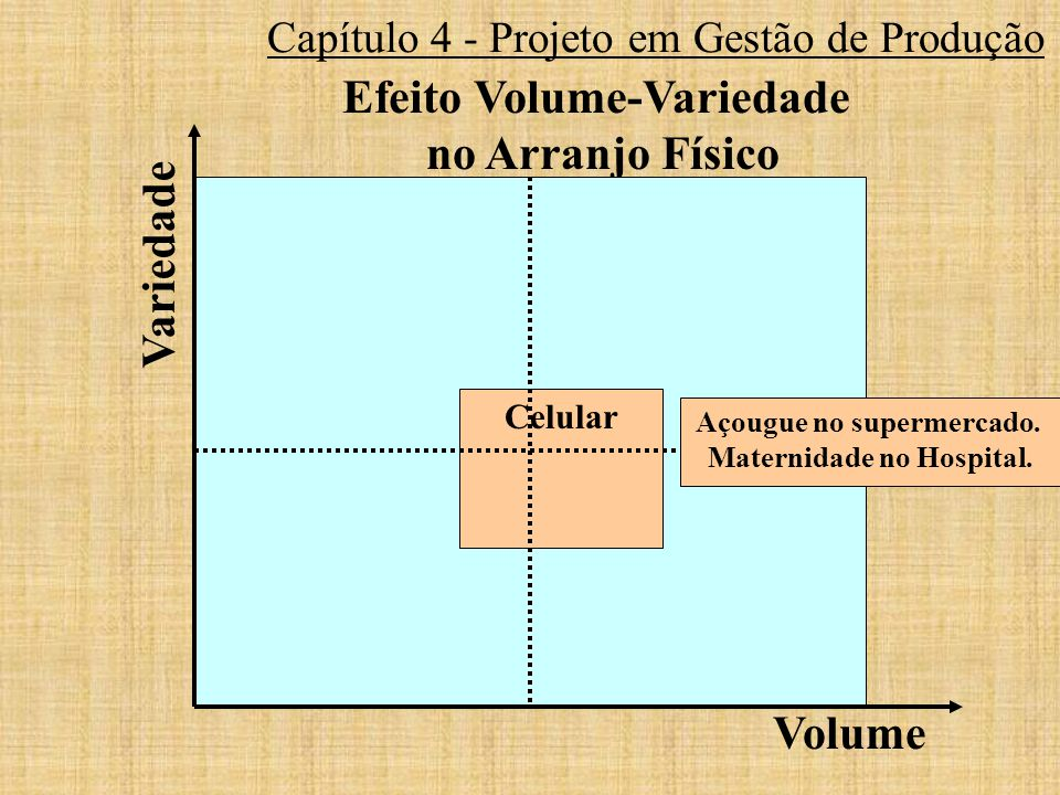 Capítulo 4 - Projeto em Gestão de Produção Efeito Volume-Variedade no Arranjo Físico Celular Volume Variedade Açougue no supermercado. Maternidade no