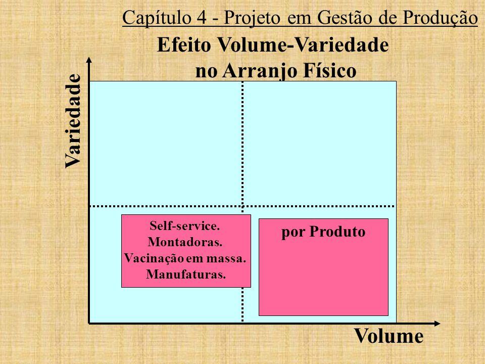 Capítulo 4 - Projeto em Gestão de Produção Efeito Volume-Variedade no Arranjo Físico por Produto Volume Variedade Self-service. Montadoras. Vacinação