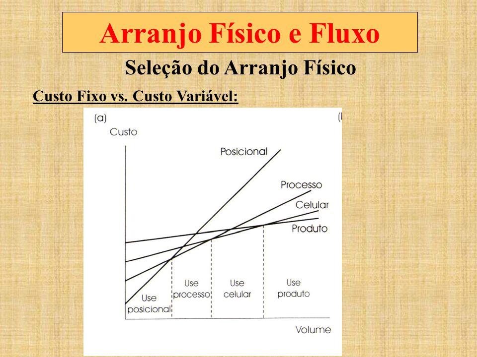 Seleção do Arranjo Físico Custo Fixo vs. Custo Variável: Arranjo Físico e Fluxo