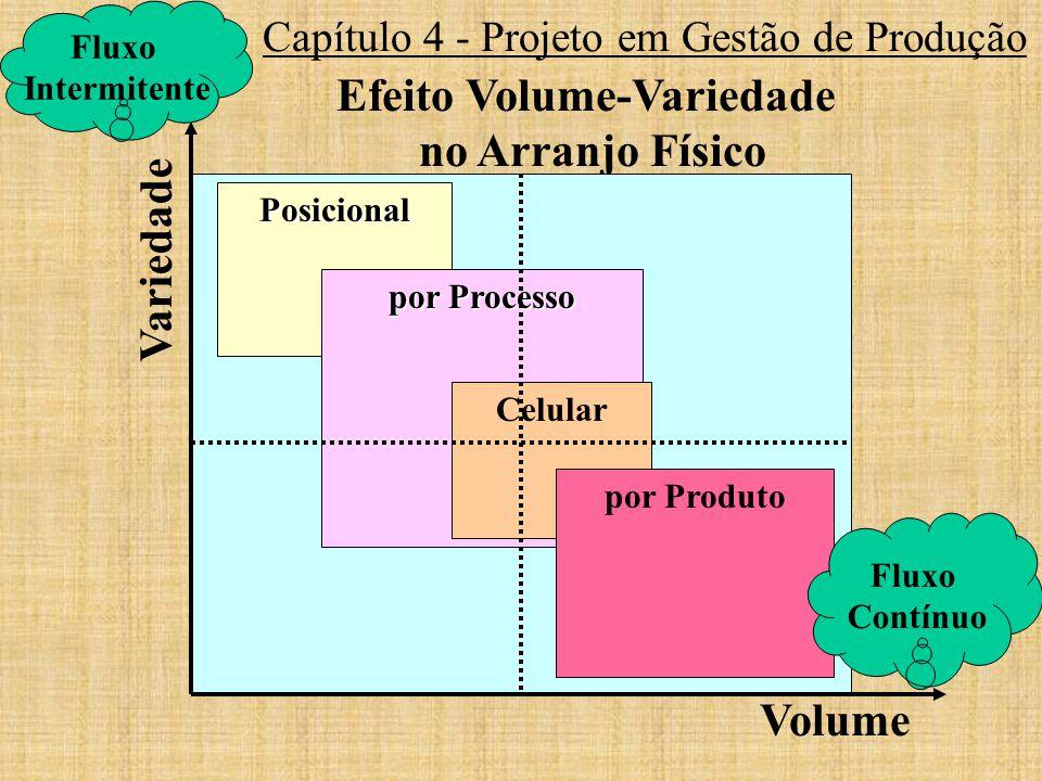 Capítulo 4 - Projeto em Gestão de Produção Efeito Volume-Variedade no Arranjo Físico Posicional por Processo Celular por Produto Volume Variedade Flux