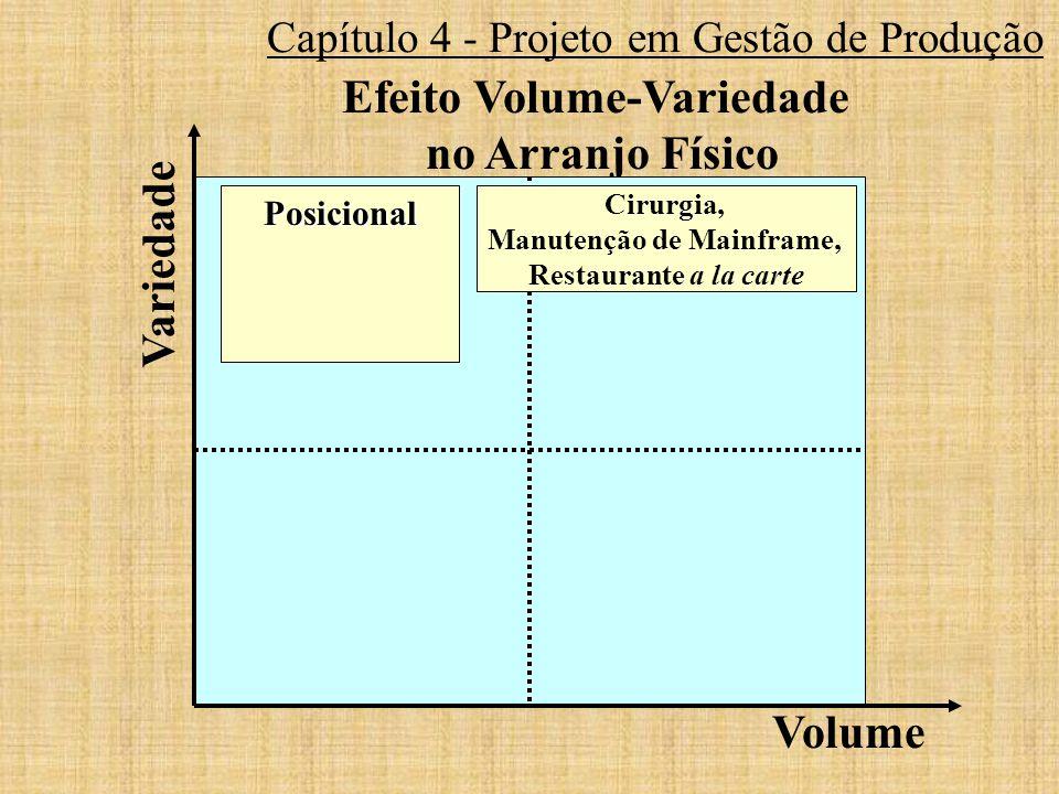 Capítulo 4 - Projeto em Gestão de Produção Efeito Volume-Variedade no Arranjo Físico Posicional Volume Variedade Cirurgia, Manutenção de Mainframe, Re