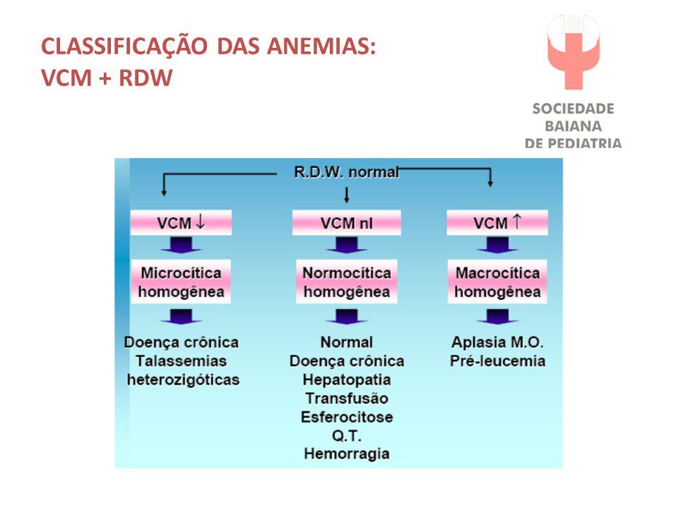 CLASSIFICAÇÃO DAS ANEMIAS: VCM + RDW