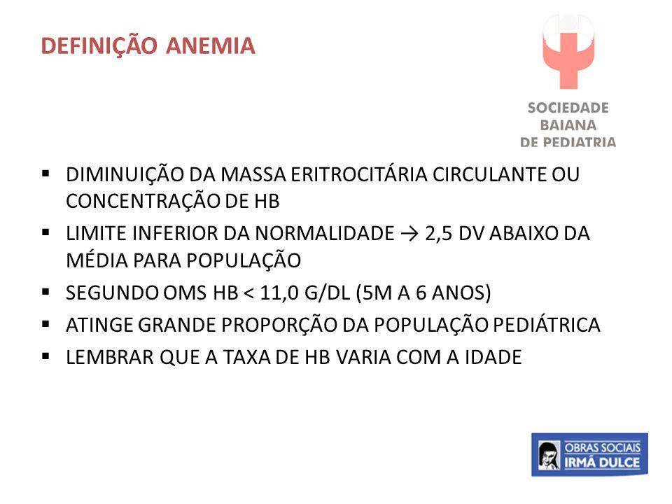 DEFINIÇÃO ANEMIA  DIMINUIÇÃO DA MASSA ERITROCITÁRIA CIRCULANTE OU CONCENTRAÇÃO DE HB  LIMITE INFERIOR DA NORMALIDADE → 2,5 DV ABAIXO DA MÉDIA PARA P