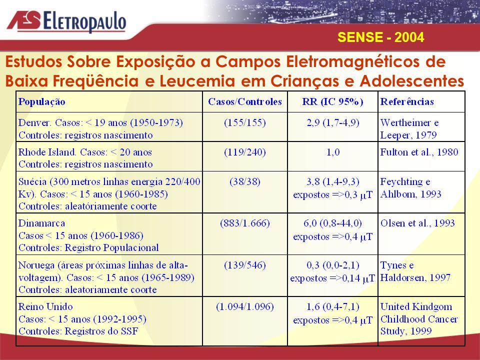 SENSE - 2004 Limite de Exposição Campo de Indução Magnética ou Densidade de Fluxo Magnético Freqüência(f) 60 HZ 1 mT Intensidade de Campo Elétrico 25 KV/m Limite Recomendado pela ACGIH