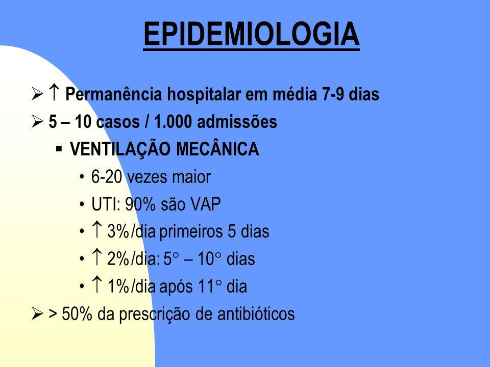 EPIDEMIOLOGIA   Permanência hospitalar em média 7-9 dias  5 – 10 casos / 1.000 admissões  VENTILAÇÃO MECÂNICA •6-20 vezes maior •UTI: 90% são VAP
