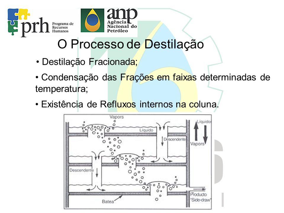 O Processo de Destilação • Destilação Fracionada; • Condensação das Frações em faixas determinadas de temperatura; • Existência de Refluxos internos n