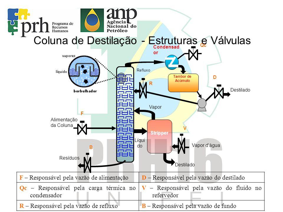 Coluna de Destilação – Sensores Análise Química Nível Pressão Tempera -tura Vazão Na retirada de fundo da coluna.