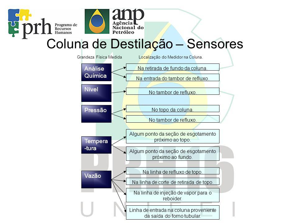 Coluna de Destilação – Sensores Análise Química Nível Pressão Tempera -tura Vazão Na retirada de fundo da coluna. Na entrada do tambor de refluxo. No