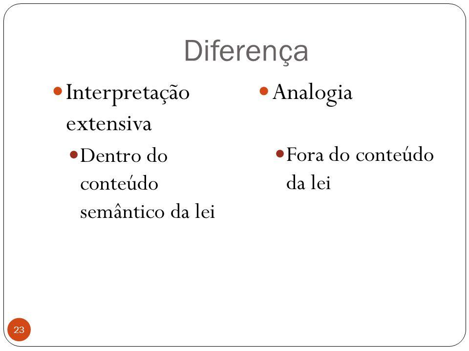 Diferença 23  Interpretação extensiva  Dentro do conteúdo semântico da lei  Analogia  Fora do conteúdo da lei