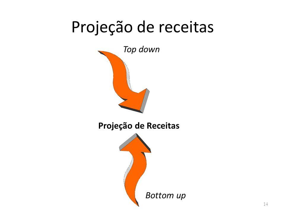 Projeção de receitas 14 Projeção de Receitas Top down Bottom up
