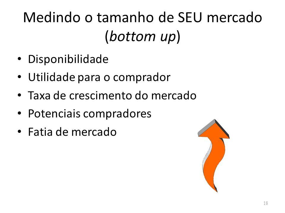 Medindo o tamanho de SEU mercado (bottom up) • Disponibilidade • Utilidade para o comprador • Taxa de crescimento do mercado • Potenciais compradores • Fatia de mercado 18