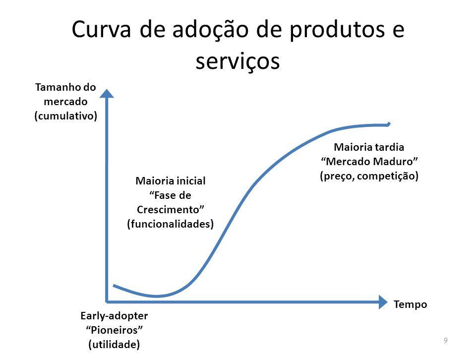 Curva de adoção de produtos e serviços 9 Tamanho do mercado (cumulativo) Tempo Early-adopter Pioneiros (utilidade) Maioria inicial Fase de Crescimento (funcionalidades) Maioria tardia Mercado Maduro (preço, competição)