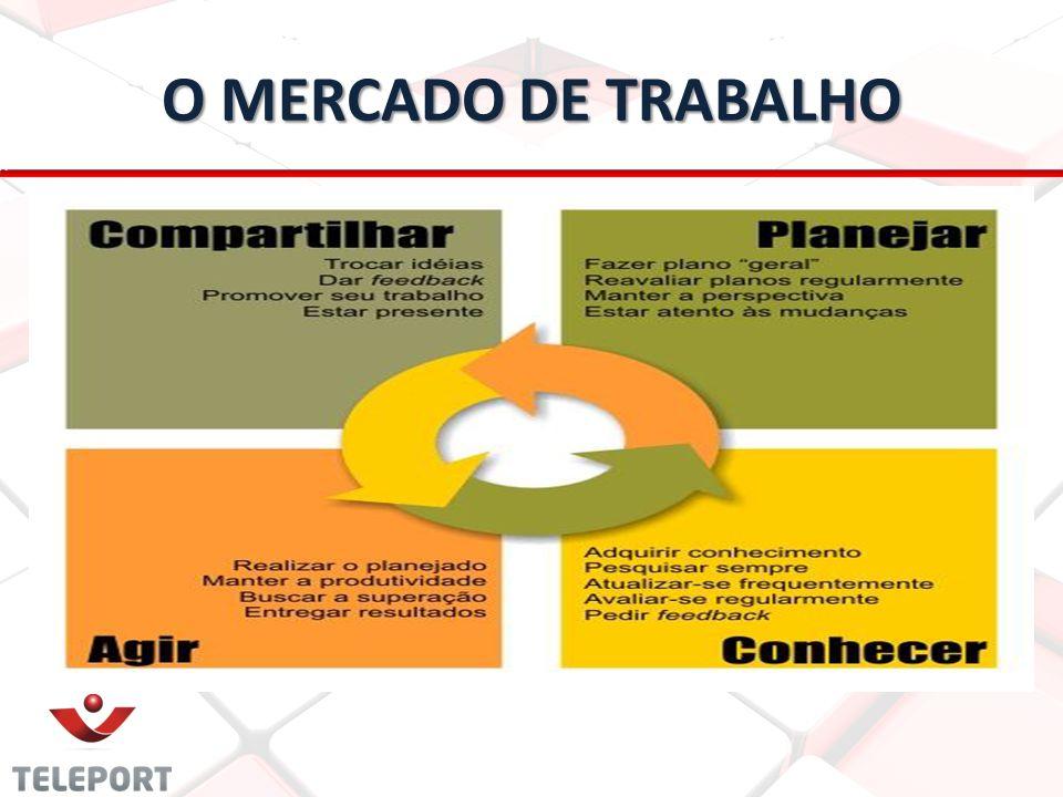 O MERCADO DE TRABALHO
