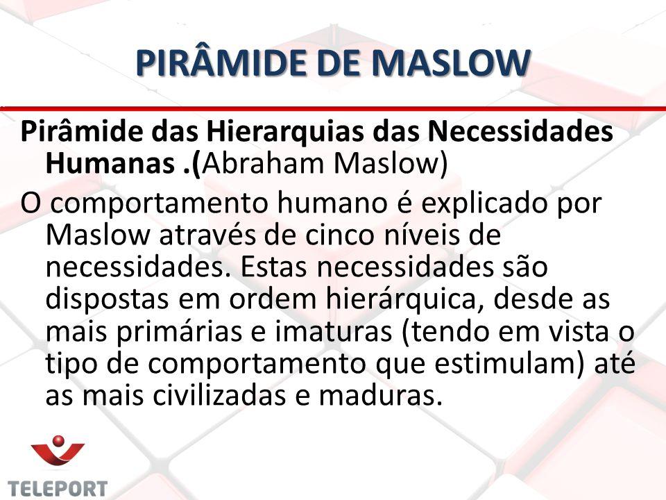 PIRÂMIDE DE MASLOW Pirâmide das Hierarquias das Necessidades Humanas.(Abraham Maslow) O comportamento humano é explicado por Maslow através de cinco n