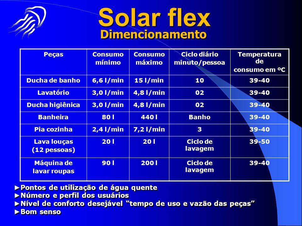 PeçasConsumo mínimo Consumo máximo Ciclo diário minuto/pessoa Temperatura de consumo em ºC Ducha de banho6,6 l/min15 l/min1039-40 Lavatório3,0 l/min4,
