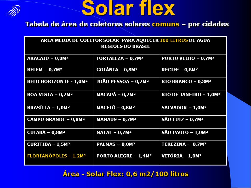 Tabela de área de coletores solares comuns – por cidades ÁREA MÉDIA DE COLETOR SOLAR PARA AQUECER 100 LITROS DE ÁGUA REGIÕES DO BRASIL ARACAJÚ – 0,8M²