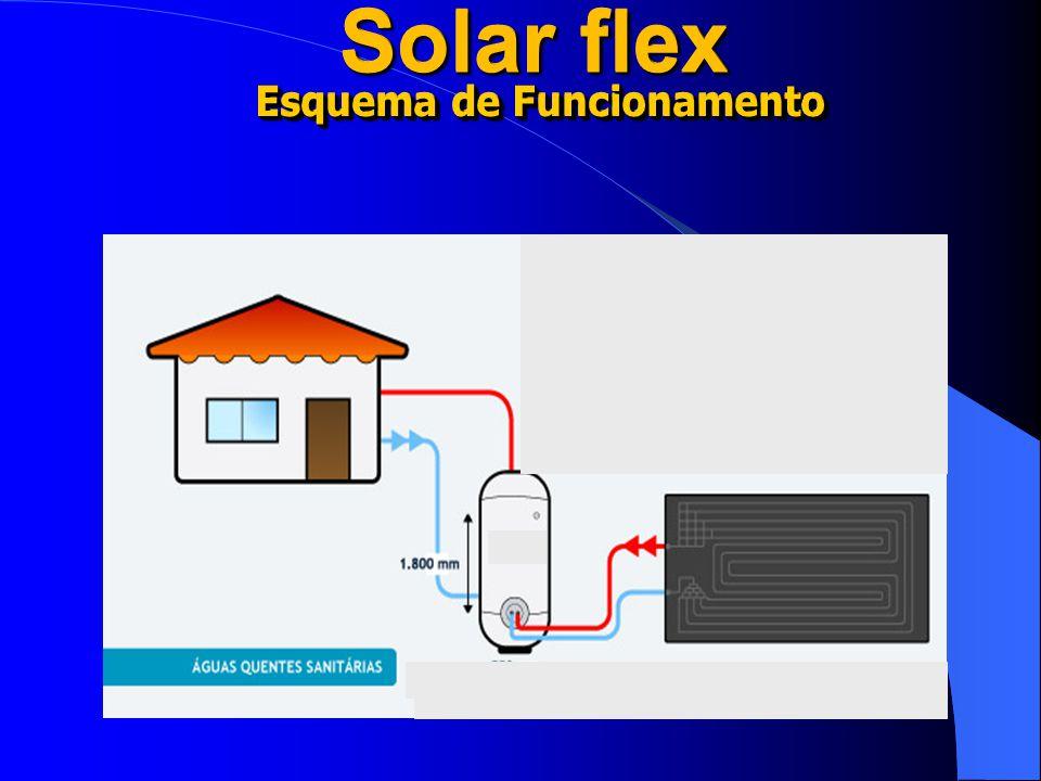 Esquema de Funcionamento Solar flex Esquema de Funcionamento