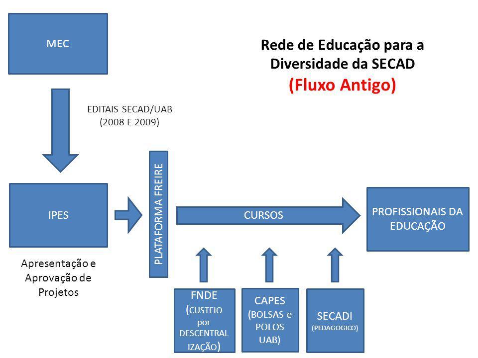 MEC IPES CURSOS PROFISSIONAIS DA EDUCAÇÃO EDITAIS SECAD/UAB (2008 E 2009) CAPES (BOLSAS e POLOS UAB) FNDE ( CUSTEIO por DESCENTRAL IZAÇÃO ) SECADI (PEDAGOGICO) Rede de Educação para a Diversidade da SECAD (Fluxo Antigo) Apresentação e Aprovação de Projetos PLATAFORMA FREIRE