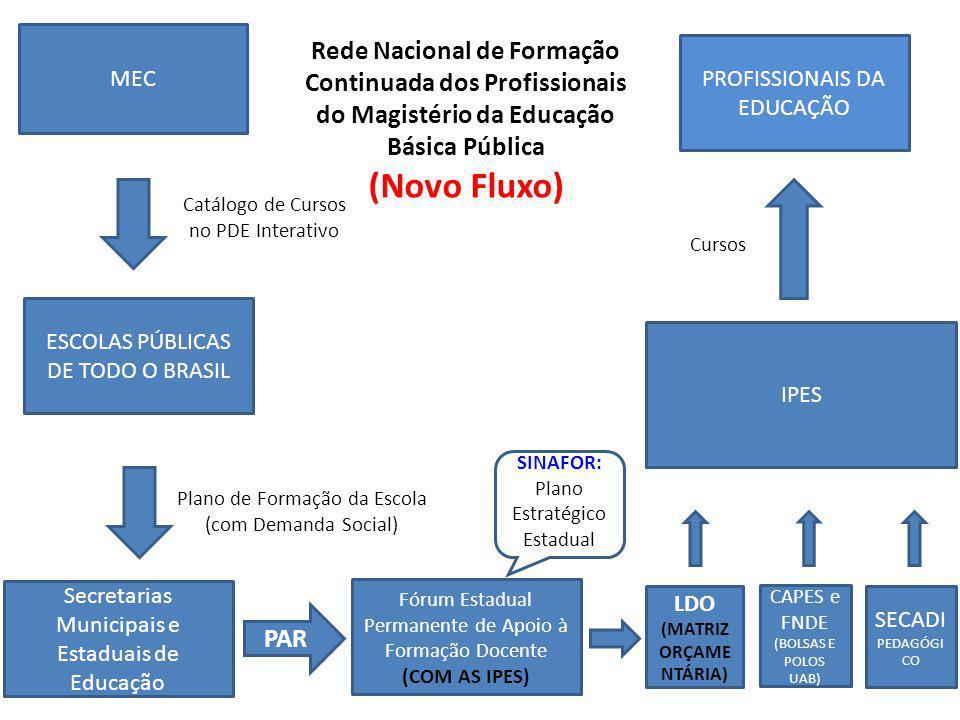 MEC ESCOLAS PÚBLICAS DE TODO O BRASIL IPES Catálogo de Cursos no PDE Interativo CAPES e FNDE (BOLSAS E POLOS UAB) LDO (MATRIZ ORÇAME NTÁRIA) SECADI PEDAGÓGI CO Secretarias Municipais e Estaduais de Educação Fórum Estadual Permanente de Apoio à Formação Docente (COM AS IPES) PROFISSIONAIS DA EDUCAÇÃO Plano de Formação da Escola (com Demanda Social) PAR Cursos Rede Nacional de Formação Continuada dos Profissionais do Magistério da Educação Básica Pública (Novo Fluxo) SINAFOR: Plano Estratégico Estadual