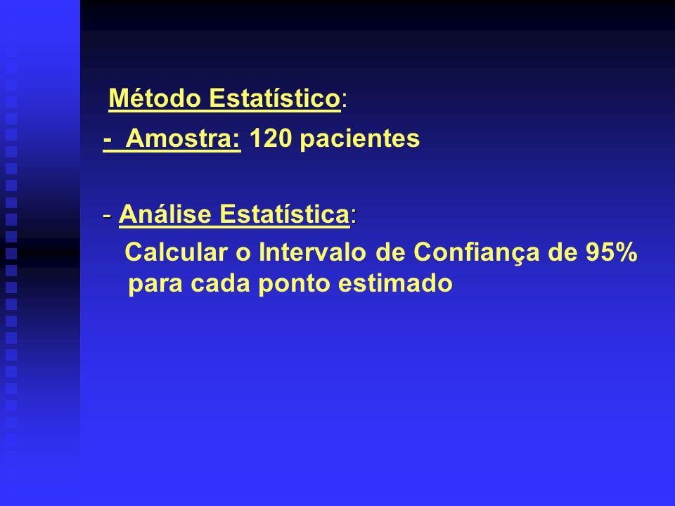 Método Estatístico: - Amostra: 120 pacientes - : - Análise Estatística: Calcular o Intervalo de Confiança de 95% para cada ponto estimado