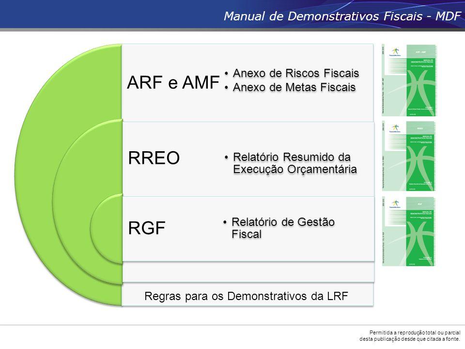 Permitida a reprodução total ou parcial desta publicação desde que citada a fonte. Manual de Demonstrativos Fiscais - MDF ARF e AMF RREO RGF •Anexo de