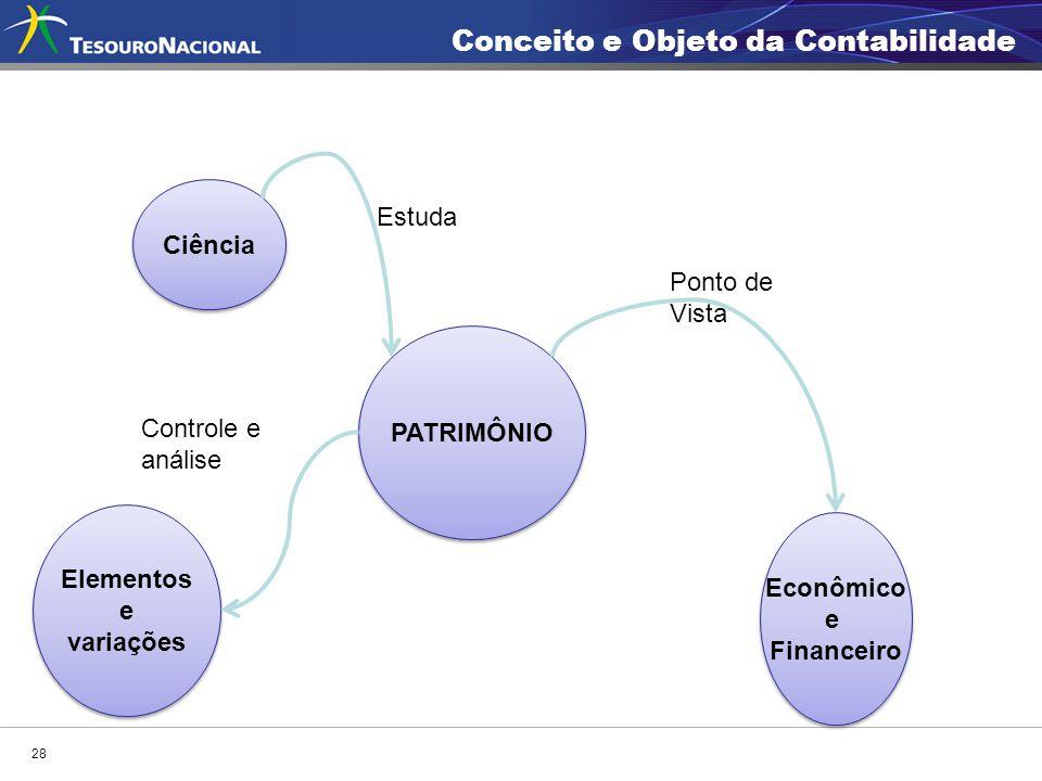 Ciência PATRIMÔNIO Estuda Econômico e Financeiro Econômico e Financeiro Ponto de Vista Elementos e variações Elementos e variações Controle e análise