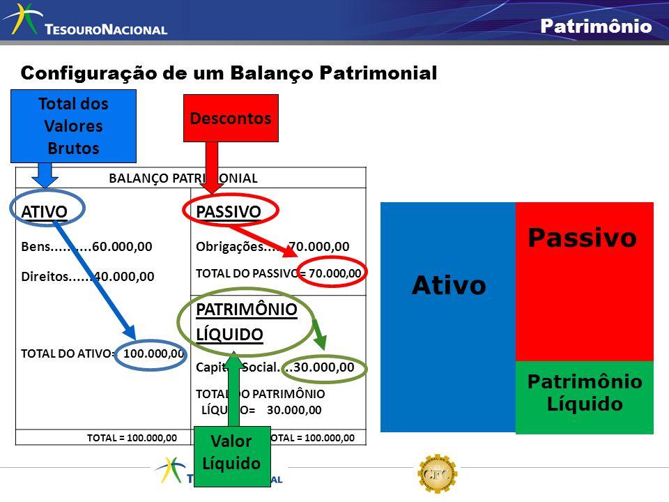 BALANÇO PATRIMONIAL ATIVO Bens..........60.000,00 Direitos......40.000,00 TOTAL DO ATIVO= 100.000,00 PASSIVO Obrigações......70.000,00 TOTAL DO PASSIV