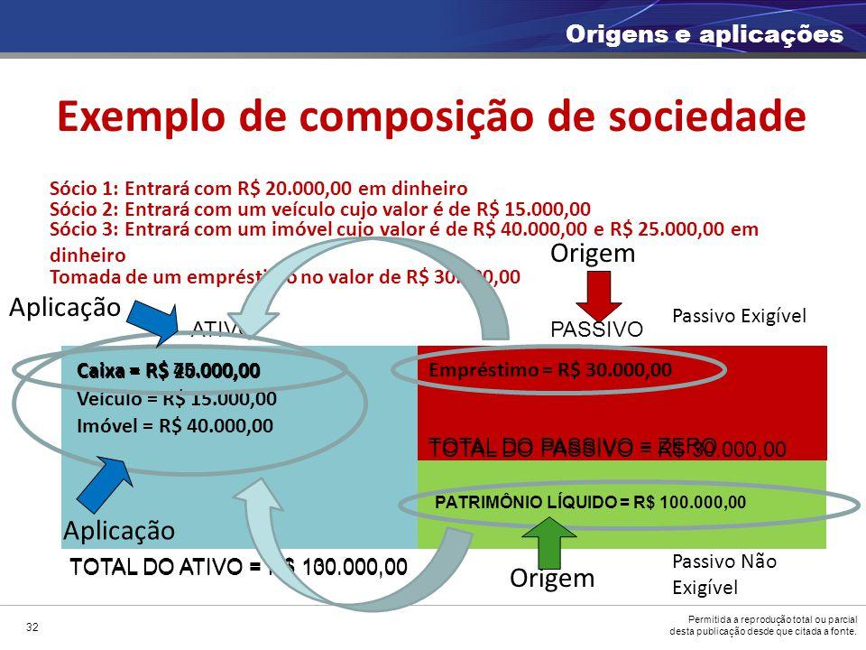 Permitida a reprodução total ou parcial desta publicação desde que citada a fonte. Exemplo de composição de sociedade Sócio 1: Entrará com R$ 20.000,0