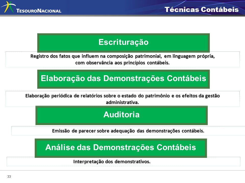 Escrituração 33 Elaboração das Demonstrações Contábeis Análise das Demonstrações Contábeis Auditoria Elaboração periódica de relatórios sobre o estado