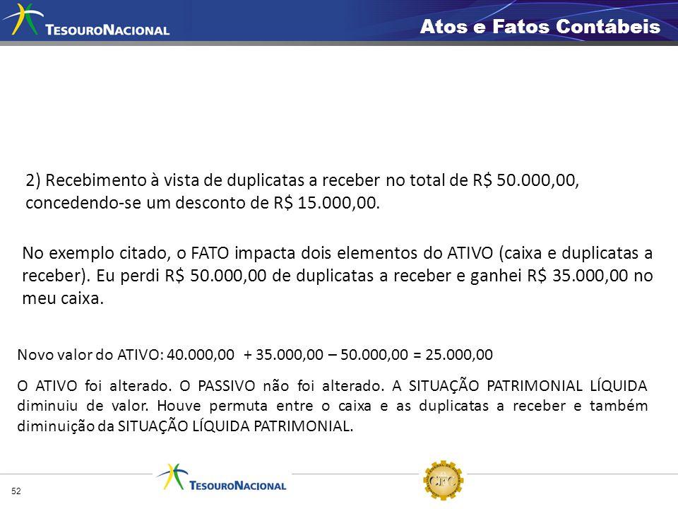 2) Recebimento à vista de duplicatas a receber no total de R$ 50.000,00, concedendo-se um desconto de R$ 15.000,00. No exemplo citado, o FATO impacta