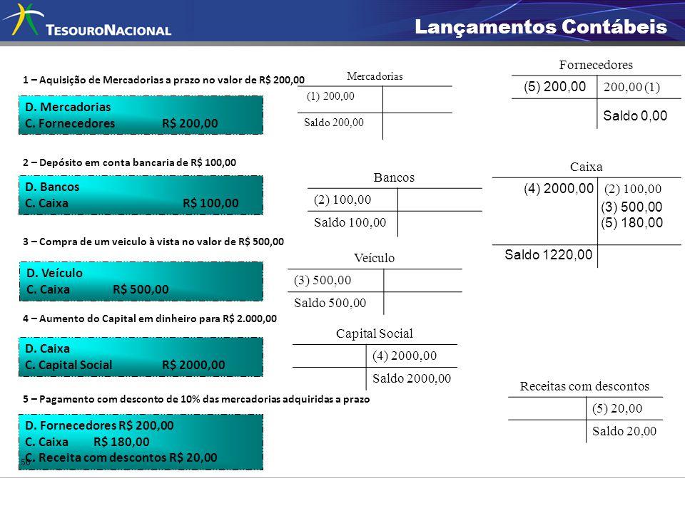 D. Mercadorias C. FornecedoresR$ 200,00 D. Bancos C. Caixa R$ 100,00 D. Veículo C. Caixa R$ 500,00 D. Caixa C. Capital SocialR$ 2000,00 D. Fornecedore